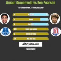 Arnaut Groeneveld vs Ben Pearson h2h player stats