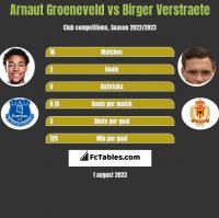 Arnaut Groeneveld vs Birger Verstraete h2h player stats