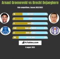 Arnaut Groeneveld vs Brecht Dejaeghere h2h player stats