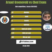 Arnaut Groeneveld vs Ched Evans h2h player stats