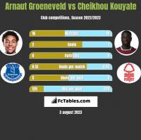 Arnaut Groeneveld vs Cheikhou Kouyate h2h player stats