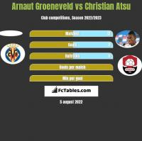 Arnaut Groeneveld vs Christian Atsu h2h player stats