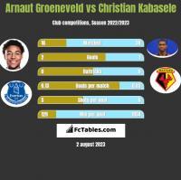 Arnaut Groeneveld vs Christian Kabasele h2h player stats