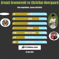 Arnaut Groeneveld vs Christian Noergaard h2h player stats