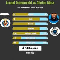 Arnaut Groeneveld vs Clinton Mata h2h player stats