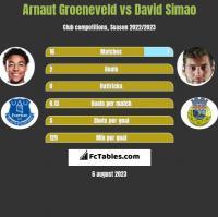 Arnaut Groeneveld vs David Simao h2h player stats