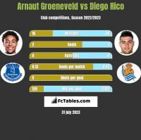 Arnaut Groeneveld vs Diego Rico h2h player stats