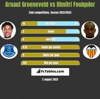 Arnaut Groeneveld vs Dimitri Foulquier h2h player stats