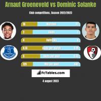 Arnaut Groeneveld vs Dominic Solanke h2h player stats