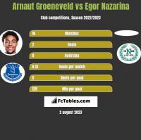 Arnaut Groeneveld vs Egor Nazarina h2h player stats