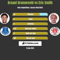 Arnaut Groeneveld vs Eric Smith h2h player stats