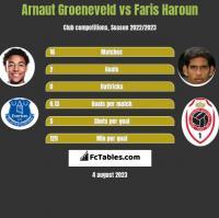 Arnaut Groeneveld vs Faris Haroun h2h player stats
