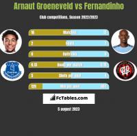 Arnaut Groeneveld vs Fernandinho h2h player stats