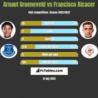 Arnaut Groeneveld vs Francisco Alcacer h2h player stats