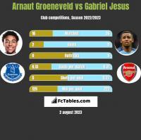 Arnaut Groeneveld vs Gabriel Jesus h2h player stats