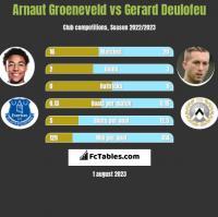 Arnaut Groeneveld vs Gerard Deulofeu h2h player stats