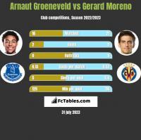 Arnaut Groeneveld vs Gerard Moreno h2h player stats