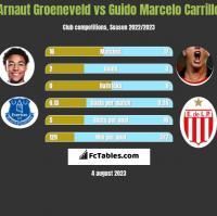 Arnaut Groeneveld vs Guido Marcelo Carrillo h2h player stats