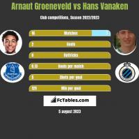 Arnaut Groeneveld vs Hans Vanaken h2h player stats
