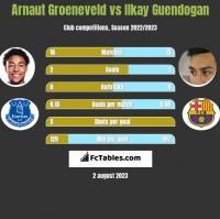 Arnaut Groeneveld vs Ilkay Guendogan h2h player stats