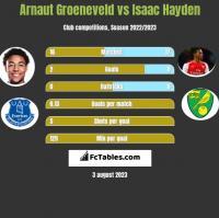 Arnaut Groeneveld vs Isaac Hayden h2h player stats