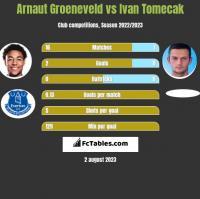 Arnaut Groeneveld vs Ivan Tomecak h2h player stats