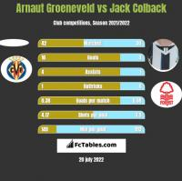 Arnaut Groeneveld vs Jack Colback h2h player stats
