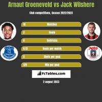 Arnaut Groeneveld vs Jack Wilshere h2h player stats