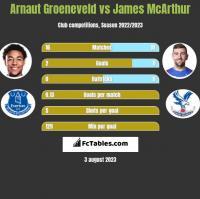 Arnaut Groeneveld vs James McArthur h2h player stats