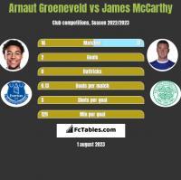 Arnaut Groeneveld vs James McCarthy h2h player stats
