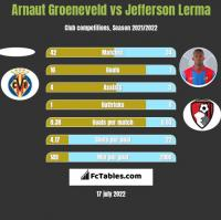 Arnaut Groeneveld vs Jefferson Lerma h2h player stats