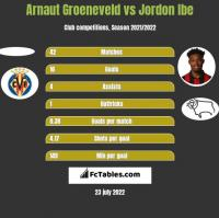 Arnaut Groeneveld vs Jordon Ibe h2h player stats