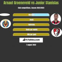 Arnaut Groeneveld vs Junior Stanislas h2h player stats
