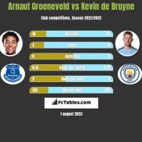 Arnaut Groeneveld vs Kevin de Bruyne h2h player stats
