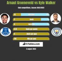 Arnaut Groeneveld vs Kyle Walker h2h player stats