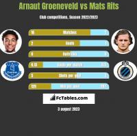 Arnaut Groeneveld vs Mats Rits h2h player stats
