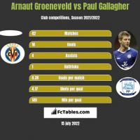 Arnaut Groeneveld vs Paul Gallagher h2h player stats
