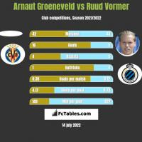 Arnaut Groeneveld vs Ruud Vormer h2h player stats
