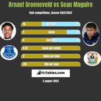 Arnaut Groeneveld vs Sean Maguire h2h player stats