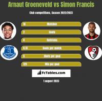 Arnaut Groeneveld vs Simon Francis h2h player stats