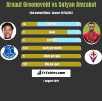 Arnaut Groeneveld vs Sofyan Amrabat h2h player stats