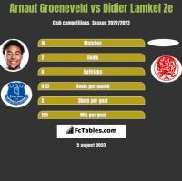Arnaut Groeneveld vs Didier Lamkel Ze h2h player stats