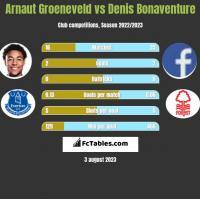 Arnaut Groeneveld vs Denis Bonaventure h2h player stats
