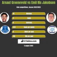 Arnaut Groeneveld vs Emil Ris Jakobsen h2h player stats
