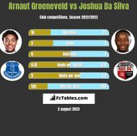 Arnaut Groeneveld vs Joshua Da Silva h2h player stats