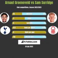 Arnaut Groeneveld vs Sam Surridge h2h player stats