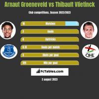 Arnaut Groeneveld vs Thibault Vlietinck h2h player stats