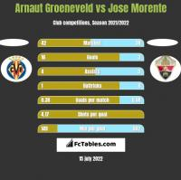 Arnaut Groeneveld vs Jose Morente h2h player stats