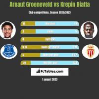Arnaut Groeneveld vs Krepin Diatta h2h player stats