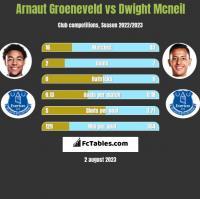 Arnaut Groeneveld vs Dwight Mcneil h2h player stats